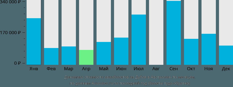 Динамика стоимости авиабилетов из Дубая в Австралию по месяцам