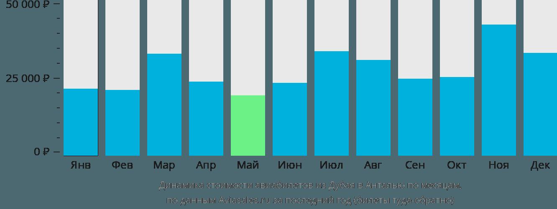Динамика стоимости авиабилетов из Дубая в Анталью по месяцам