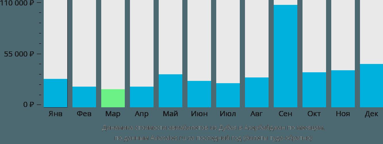 Динамика стоимости авиабилетов из Дубая в Азербайджан по месяцам