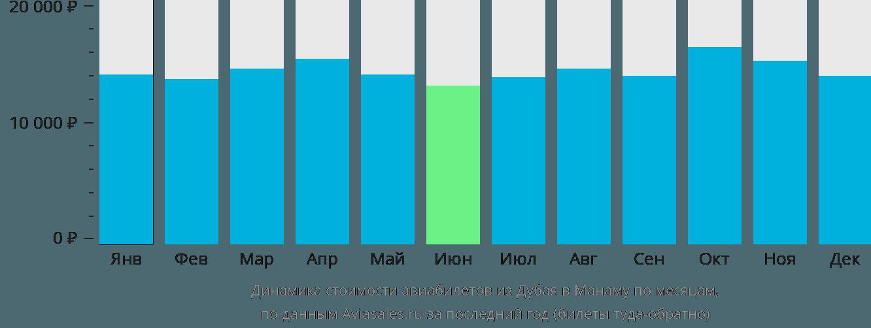 Динамика стоимости авиабилетов из Дубая в Манаму по месяцам