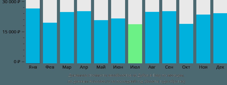 Динамика стоимости авиабилетов из Дубая в Баку по месяцам