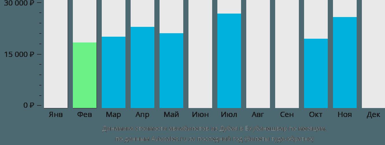Динамика стоимости авиабилетов из Дубая в Бхубанешвар по месяцам
