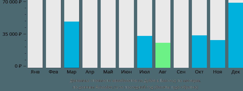 Динамика стоимости авиабилетов из Дубая в Баколод по месяцам