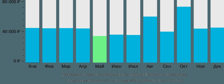 Динамика стоимости авиабилетов из Дубая в Барселону по месяцам