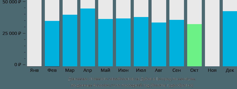 Динамика стоимости авиабилетов из Дубая в Белград по месяцам