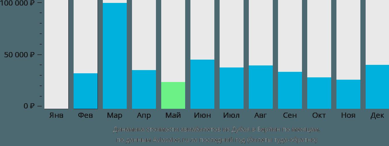 Динамика стоимости авиабилетов из Дубая в Берлин по месяцам