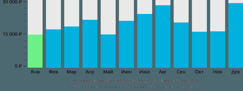 Динамика стоимости авиабилетов из Дубая в Бейрут по месяцам