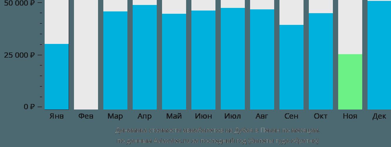 Динамика стоимости авиабилетов из Дубая в Пекин по месяцам