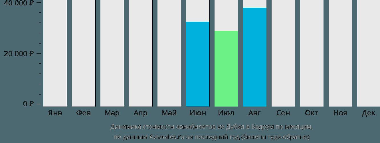 Динамика стоимости авиабилетов из Дубая в Бодрум по месяцам