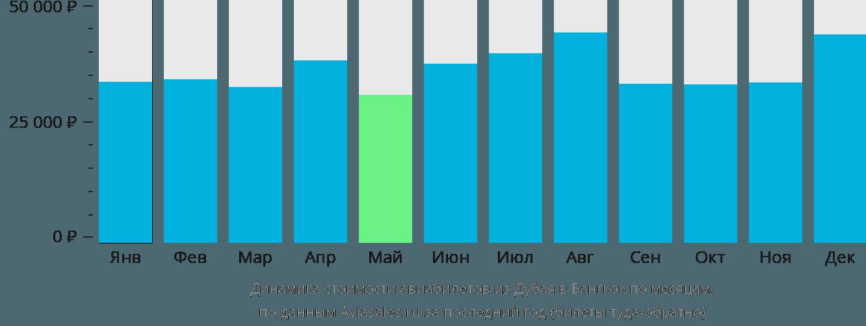 Динамика стоимости авиабилетов из Дубая в Бангкок по месяцам