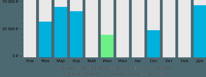 Динамика стоимости авиабилетов из Дубая в Болонью по месяцам