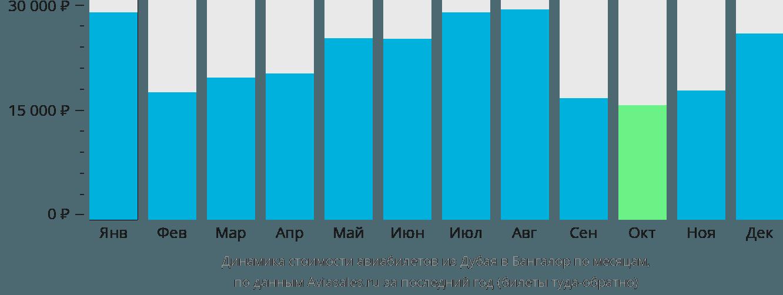 Динамика стоимости авиабилетов из Дубая в Бангалор по месяцам