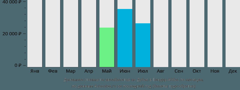 Динамика стоимости авиабилетов из Дубая в Бендер-Аббас по месяцам
