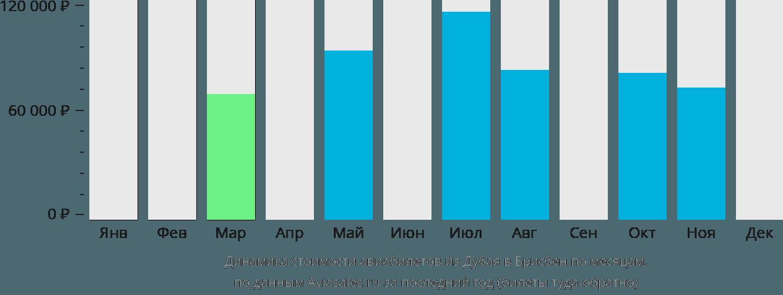Динамика стоимости авиабилетов из Дубая в Брисбен по месяцам