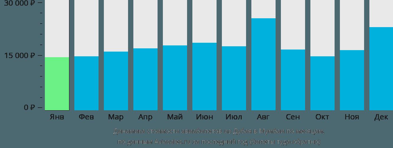 Динамика стоимости авиабилетов из Дубая в Мумбаи по месяцам