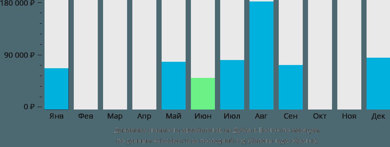 Динамика стоимости авиабилетов из Дубая в Бостон по месяцам
