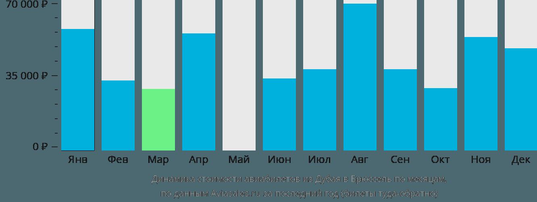 Динамика стоимости авиабилетов из Дубая в Брюссель по месяцам