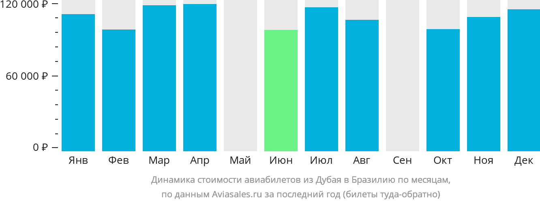 Динамика стоимости авиабилетов из Дубая в Бразилию по месяцам