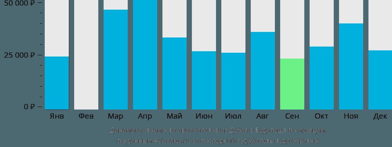 Динамика стоимости авиабилетов из Дубая в Будапешт по месяцам