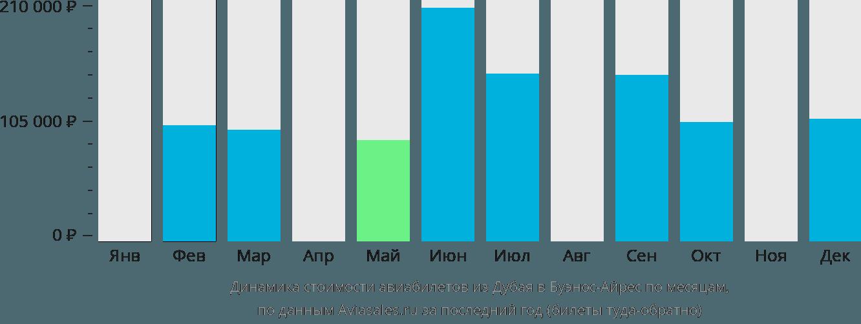 Динамика стоимости авиабилетов из Дубая в Буэнос-Айрес по месяцам
