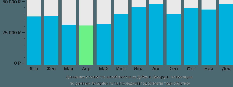 Динамика стоимости авиабилетов из Дубая в Беларусь по месяцам