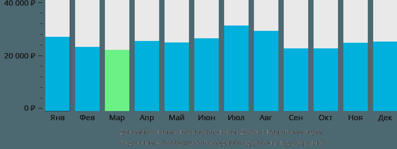 Динамика стоимости авиабилетов из Дубая в Каир по месяцам