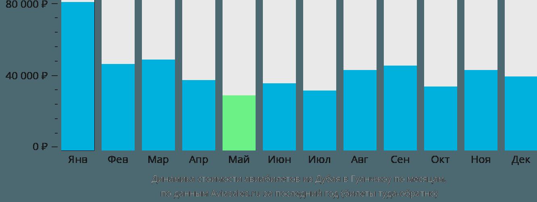 Динамика стоимости авиабилетов из Дубая в Гуанчжоу по месяцам