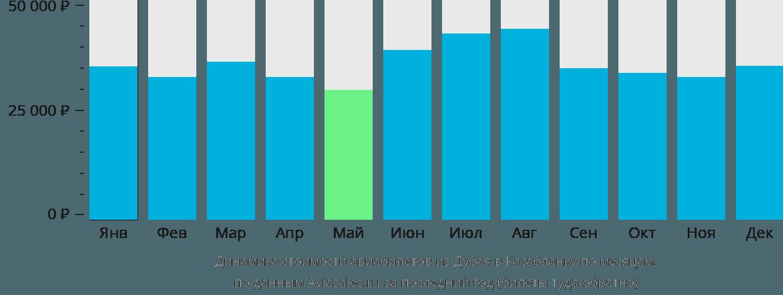 Динамика стоимости авиабилетов из Дубая в Касабланку по месяцам