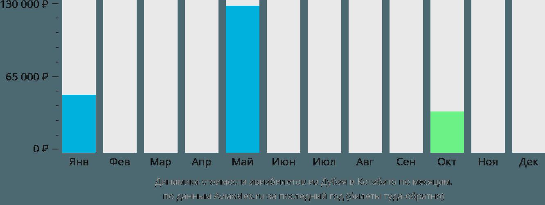 Динамика стоимости авиабилетов из Дубая в Котабато по месяцам