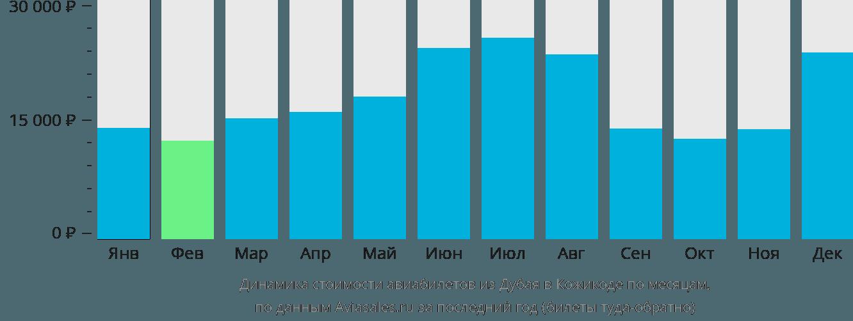 Динамика стоимости авиабилетов из Дубая в Кожикоде по месяцам