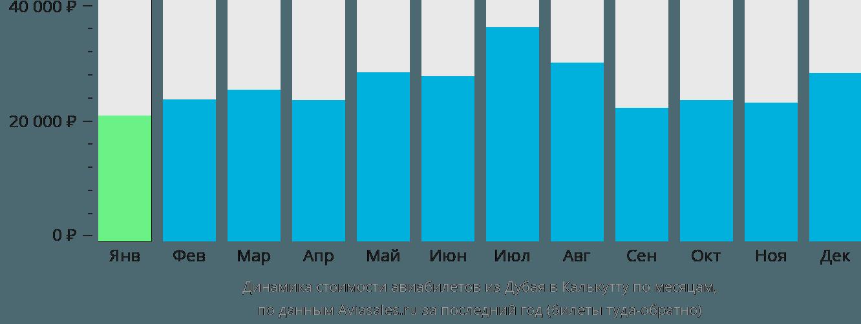 Динамика стоимости авиабилетов из Дубая в Калькутту по месяцам