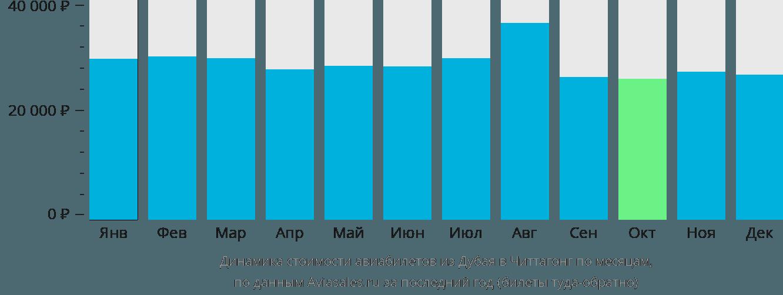 Динамика стоимости авиабилетов из Дубая в Читтагонг по месяцам