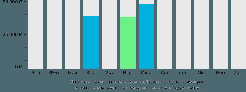 Динамика стоимости авиабилетов из Дубая в Чанчунь по месяцам