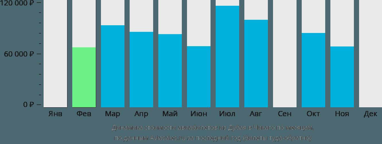 Динамика стоимости авиабилетов из Дубая в Чикаго по месяцам