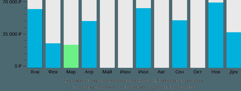 Динамика стоимости авиабилетов из Дубая в Швейцарию по месяцам