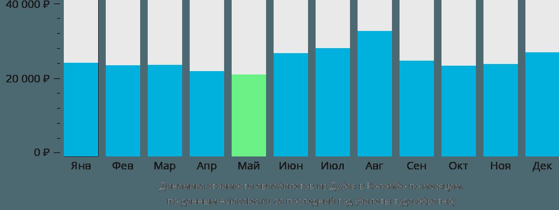Динамика стоимости авиабилетов из Дубая в Коломбо по месяцам