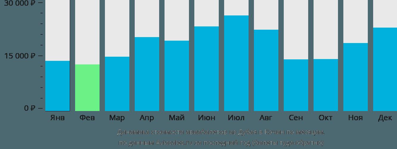 Динамика стоимости авиабилетов из Дубая в Кочин по месяцам