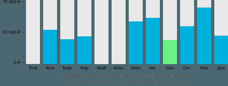 Динамика стоимости авиабилетов из Дубая в Копенгаген по месяцам