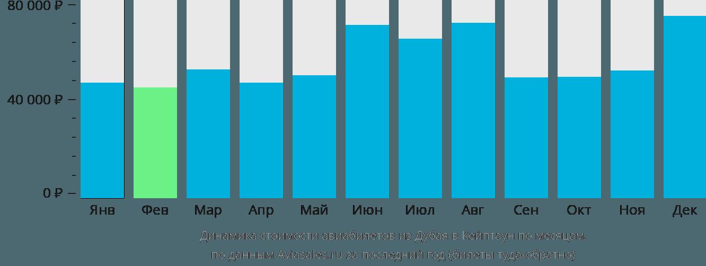Динамика стоимости авиабилетов из Дубая в Кейптаун по месяцам