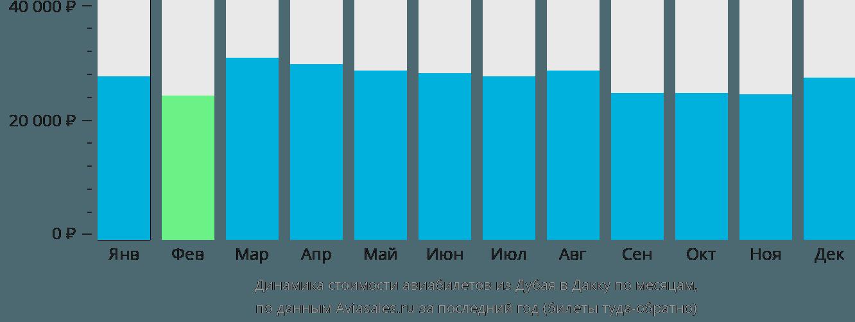 Динамика стоимости авиабилетов из Дубая в Дакку по месяцам
