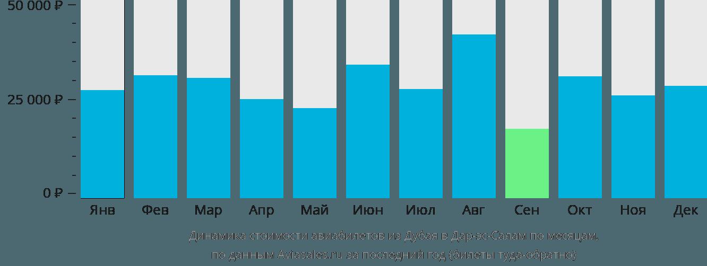 Динамика стоимости авиабилетов из Дубая в Дар-эс-Салам по месяцам