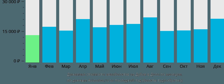 Динамика стоимости авиабилетов из Дубая в Дели по месяцам