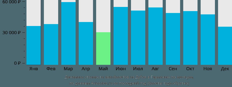 Динамика стоимости авиабилетов из Дубая в Германию по месяцам