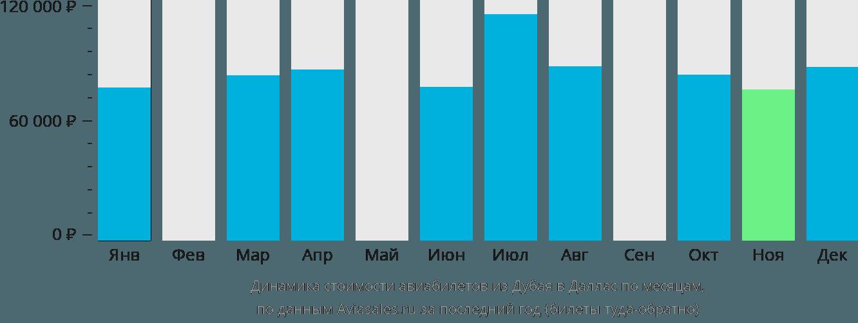 Динамика стоимости авиабилетов из Дубая в Даллас по месяцам