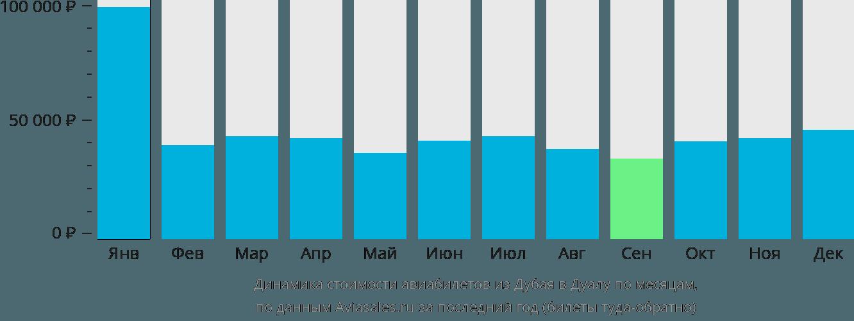 Динамика стоимости авиабилетов из Дубая в Дуалу по месяцам