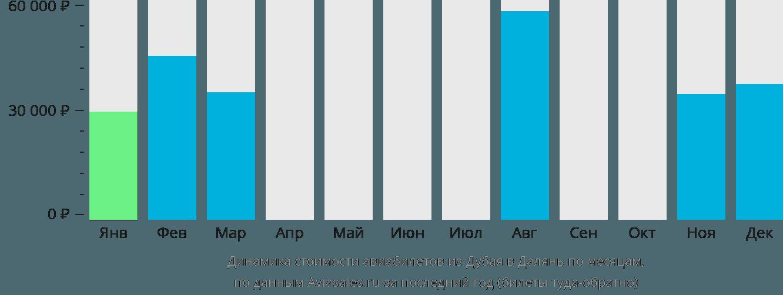 Динамика стоимости авиабилетов из Дубая в Далянь по месяцам
