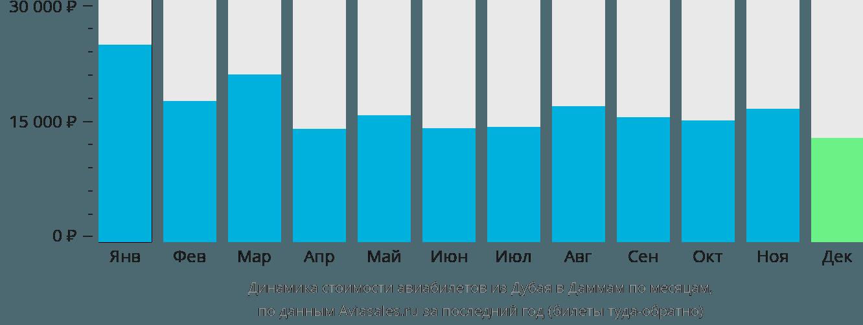 Динамика стоимости авиабилетов из Дубая в Даммам по месяцам