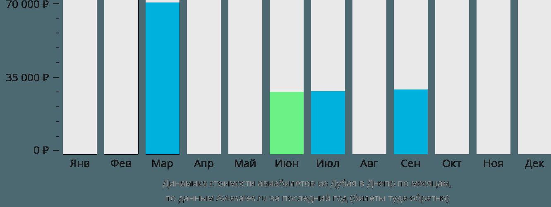 Динамика стоимости авиабилетов из Дубая в Днепр по месяцам