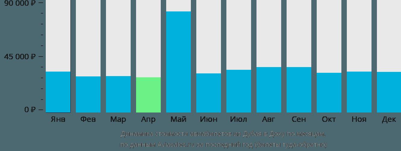 Динамика стоимости авиабилетов из Дубая в Доху по месяцам