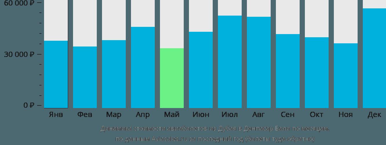 Динамика стоимости авиабилетов из Дубая в Денпасар Бали по месяцам